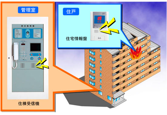機 受信 報知 火災 器 受信機の交換工事|自動火災報知設備|消防設備|大阪市