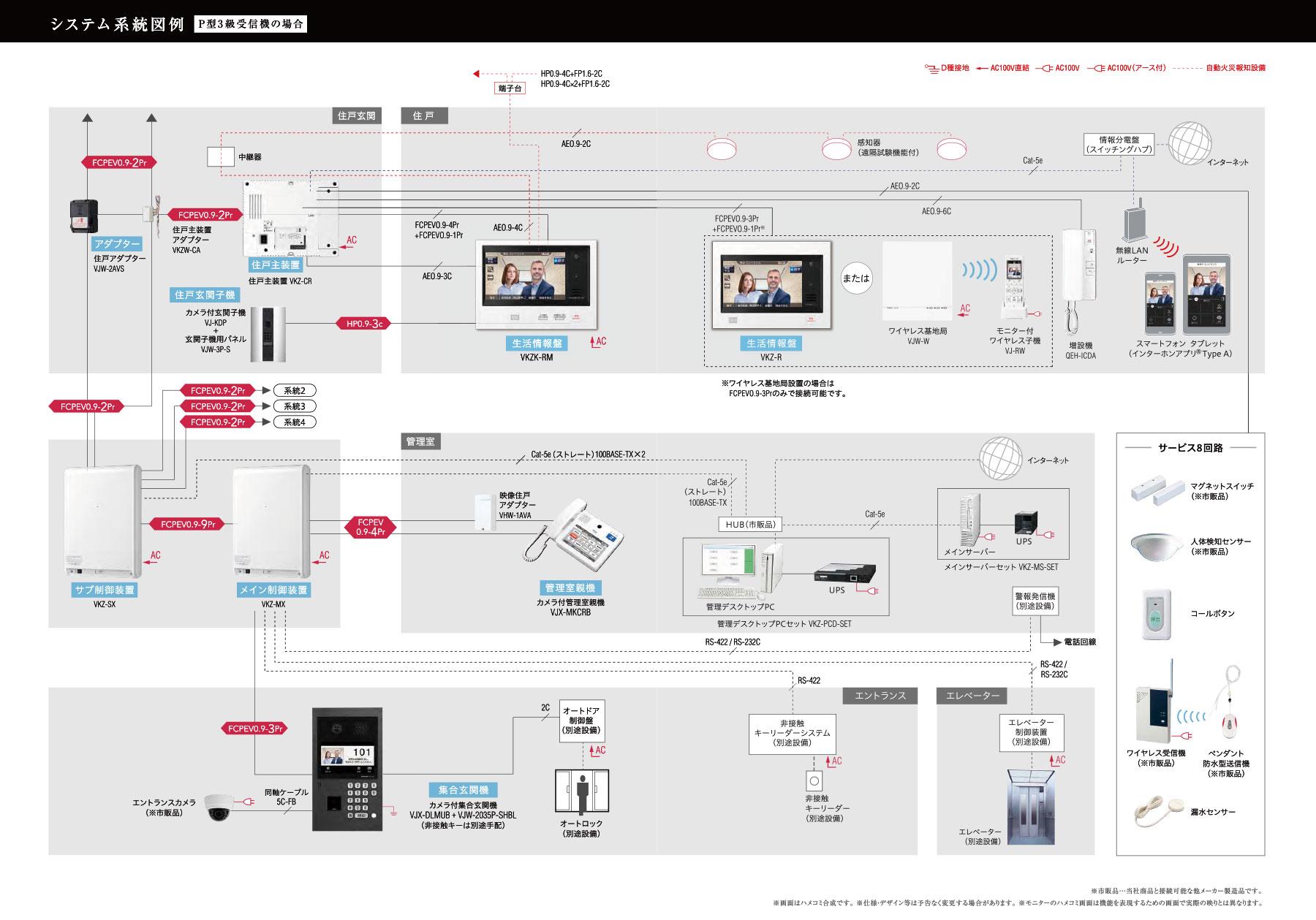 アイホン株式会社 - VIXUS ADVANCE システム系統図より