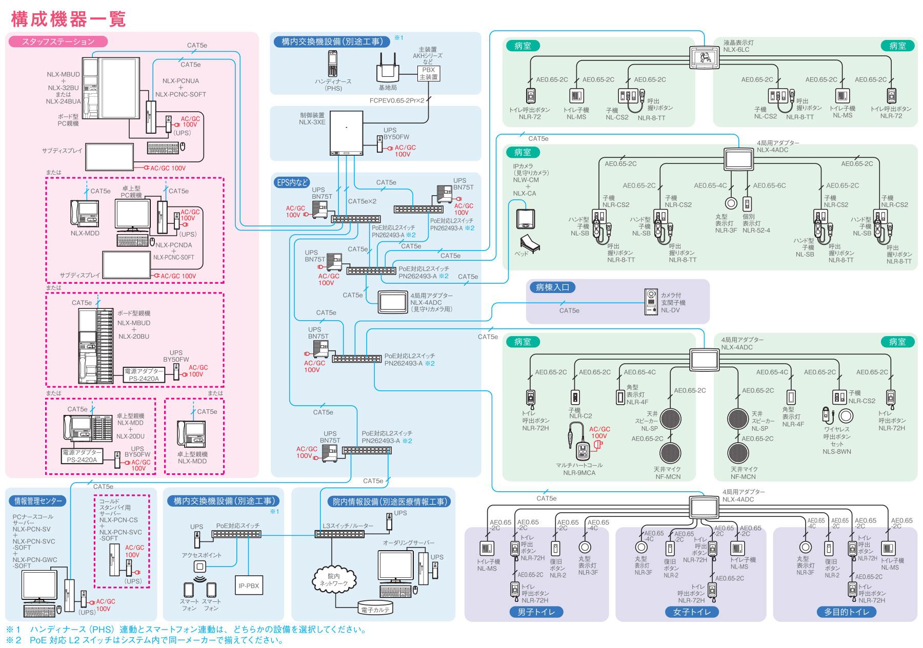 システム構成図) Vi-nurseシステム構成図です。 システム構成図(拡大画像) シス...